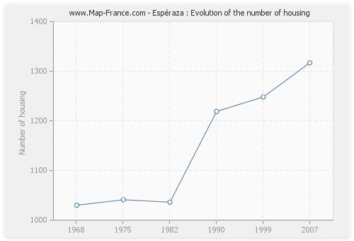 Espéraza : Evolution of the number of housing
