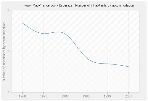 Espéraza : Number of inhabitants by accommodation