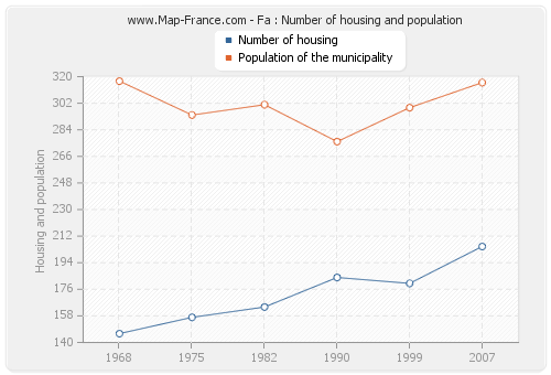 Fa : Number of housing and population