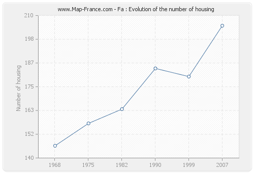 Fa : Evolution of the number of housing
