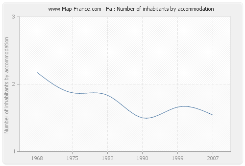 Fa : Number of inhabitants by accommodation