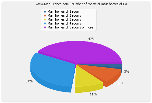 Number of rooms of main homes of Fa