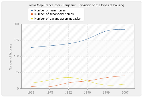 Fanjeaux : Evolution of the types of housing