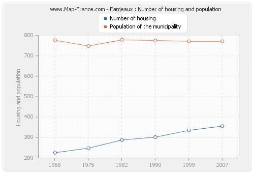 Fanjeaux : Number of housing and population