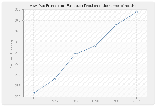 Fanjeaux : Evolution of the number of housing