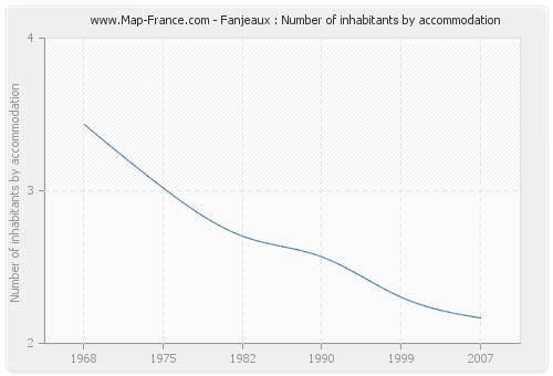 Fanjeaux : Number of inhabitants by accommodation