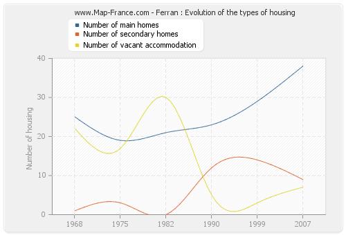 Ferran : Evolution of the types of housing