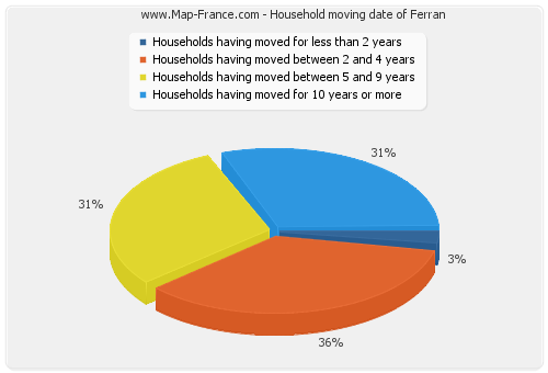 Household moving date of Ferran