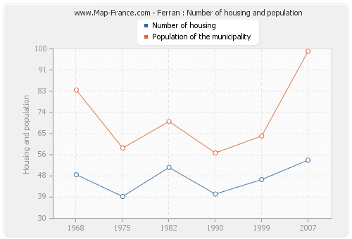 Ferran : Number of housing and population