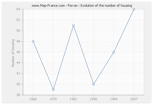 Ferran : Evolution of the number of housing