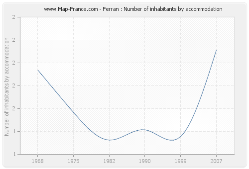 Ferran : Number of inhabitants by accommodation