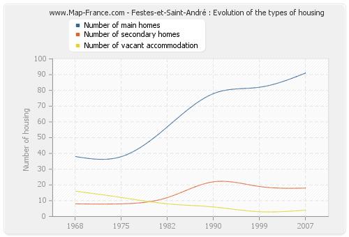 Festes-et-Saint-André : Evolution of the types of housing