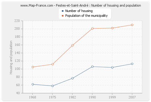 Festes-et-Saint-André : Number of housing and population