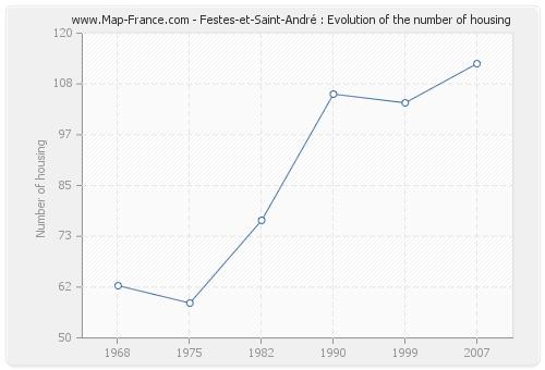 Festes-et-Saint-André : Evolution of the number of housing