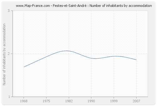 Festes-et-Saint-André : Number of inhabitants by accommodation