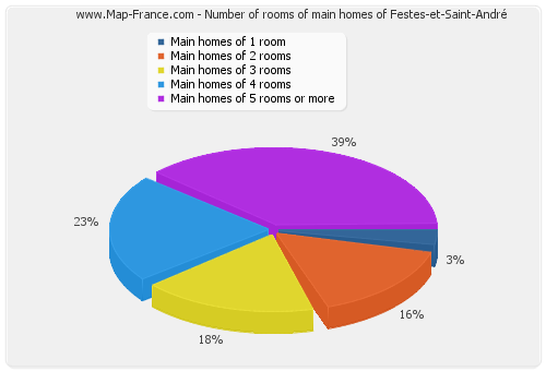 Number of rooms of main homes of Festes-et-Saint-André