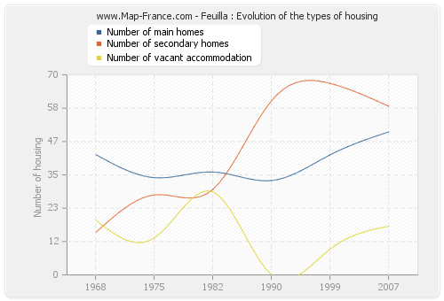 Feuilla : Evolution of the types of housing