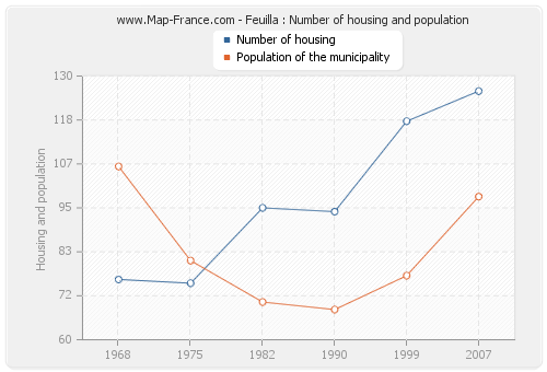 Feuilla : Number of housing and population