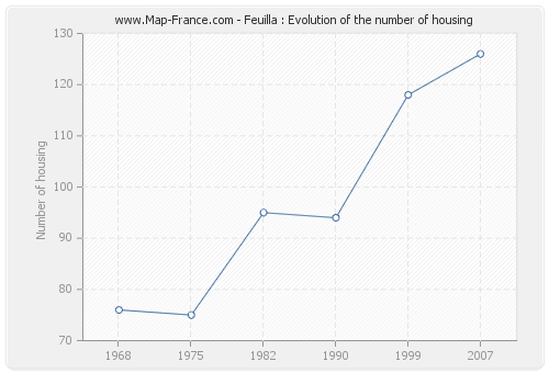 Feuilla : Evolution of the number of housing