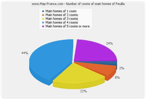 Number of rooms of main homes of Feuilla