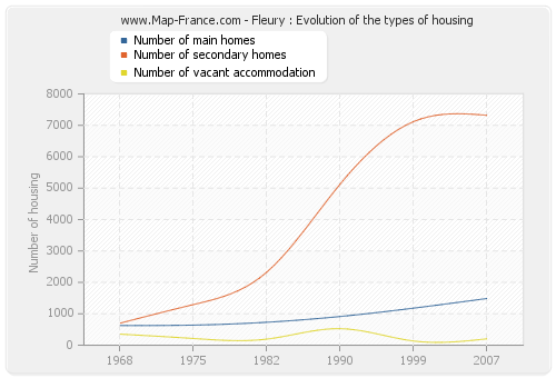 Fleury : Evolution of the types of housing