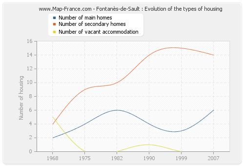 Fontanès-de-Sault : Evolution of the types of housing
