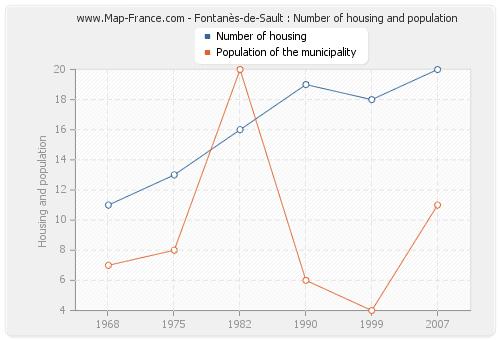 Fontanès-de-Sault : Number of housing and population