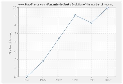 Fontanès-de-Sault : Evolution of the number of housing
