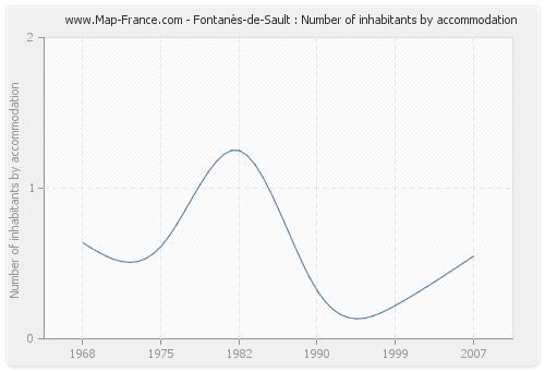 Fontanès-de-Sault : Number of inhabitants by accommodation