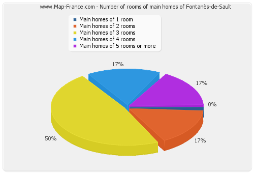 Number of rooms of main homes of Fontanès-de-Sault
