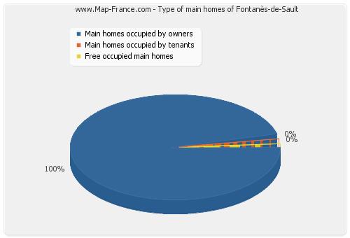 Type of main homes of Fontanès-de-Sault