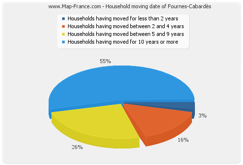 Household moving date of Fournes-Cabardès