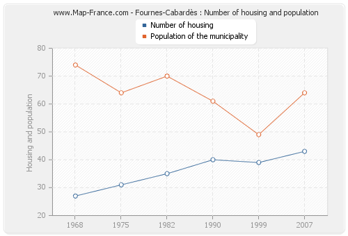 Fournes-Cabardès : Number of housing and population
