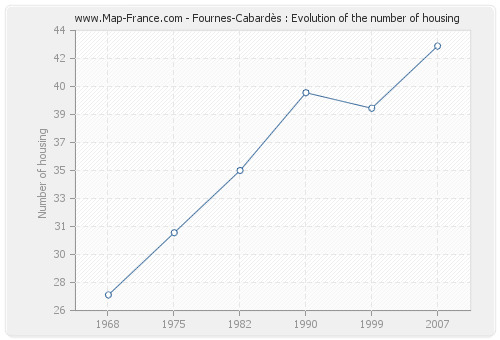 Fournes-Cabardès : Evolution of the number of housing