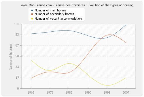 Fraissé-des-Corbières : Evolution of the types of housing
