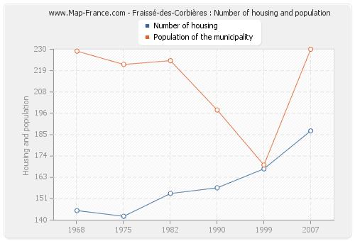 Fraissé-des-Corbières : Number of housing and population