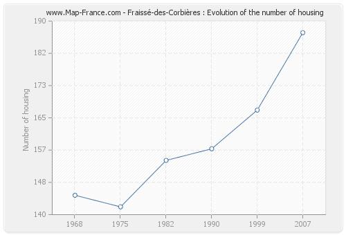 Fraissé-des-Corbières : Evolution of the number of housing