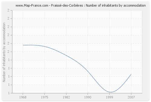 Fraissé-des-Corbières : Number of inhabitants by accommodation