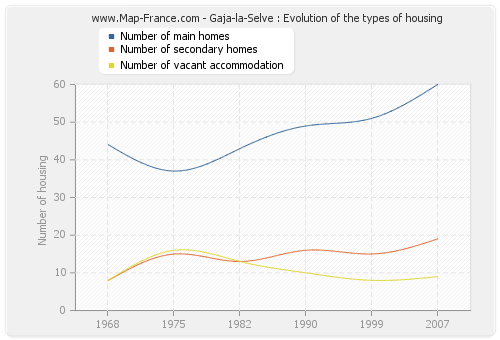 Gaja-la-Selve : Evolution of the types of housing