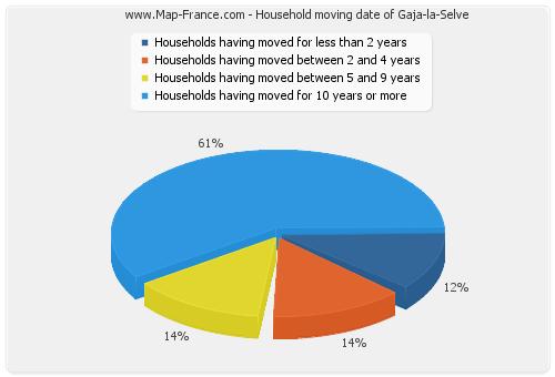 Household moving date of Gaja-la-Selve