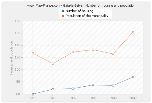 Gaja-la-Selve : Number of housing and population
