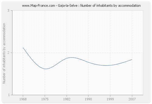 Gaja-la-Selve : Number of inhabitants by accommodation