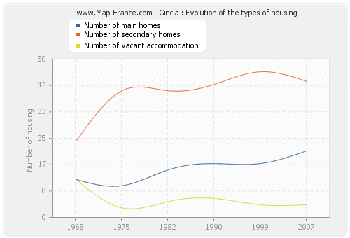 Gincla : Evolution of the types of housing