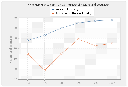 Gincla : Number of housing and population