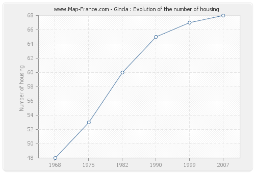 Gincla : Evolution of the number of housing