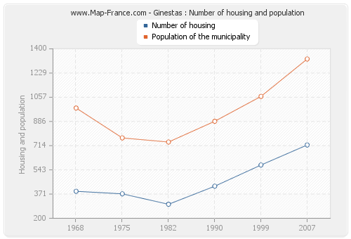 Ginestas : Number of housing and population