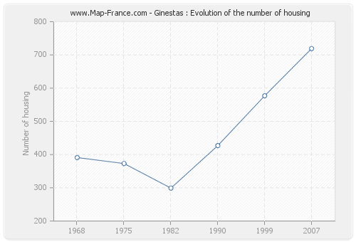 Ginestas : Evolution of the number of housing