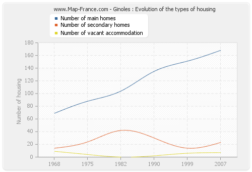 Ginoles : Evolution of the types of housing