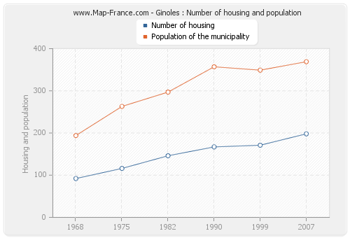 Ginoles : Number of housing and population