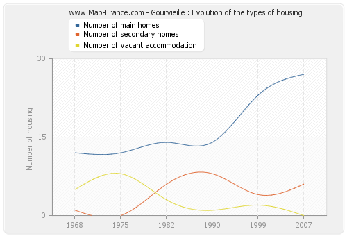 Gourvieille : Evolution of the types of housing